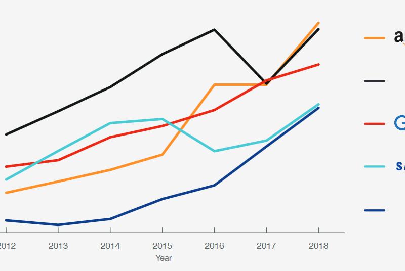 Amazon обогнал Apple и Google и стал самым дорогим брендом в мире
